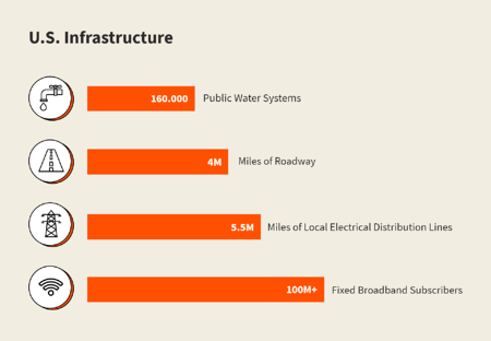 Amount of Infrastructure Impacted_2 (1)