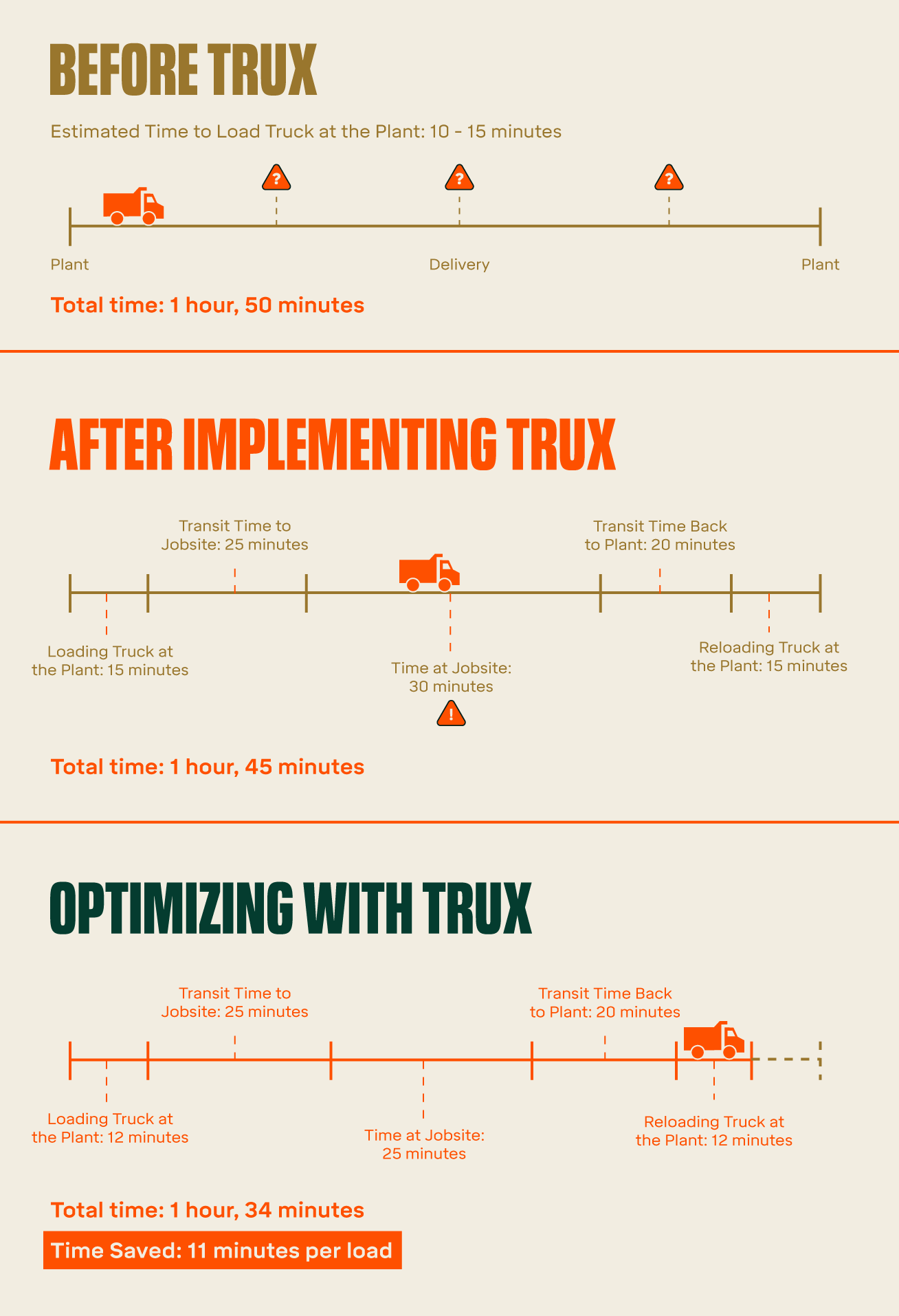 Trux Inforgraphic
